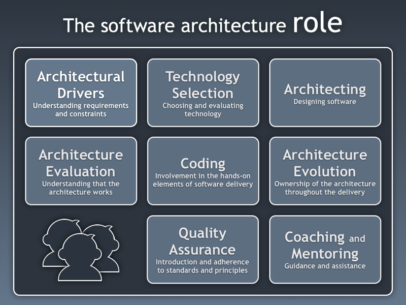 Software architecture role