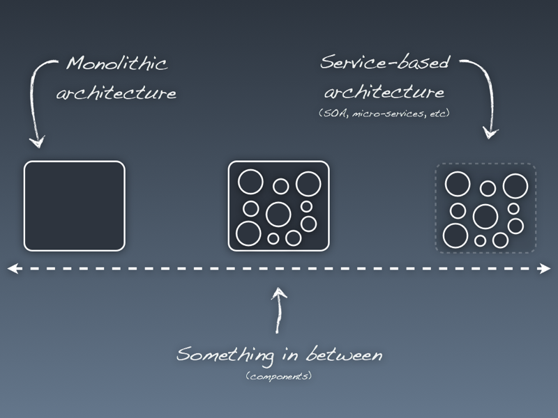 Monolithic system vs micro-services